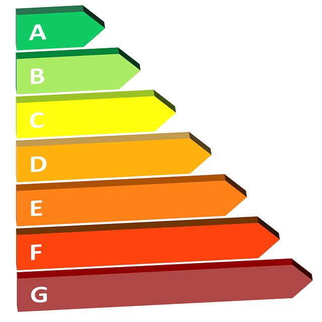 Hoe wordt het energielabel vastgesteld